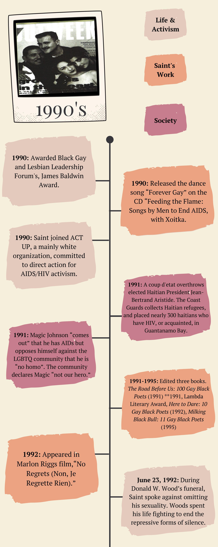 Assoto Saint Timeline